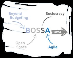 Logo Bossa nova