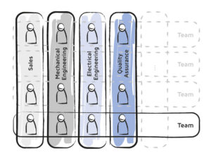 "Chart with four vertical column labelled Sales, Mechanical Engineering, Electrical Engineering, and Quality Assurance; a horizontal row crossing the vertical columns says ""Teams"""