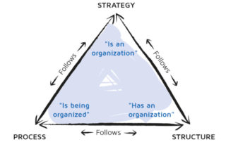 strategy structure process