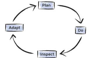 plan-do-inspect-adapt