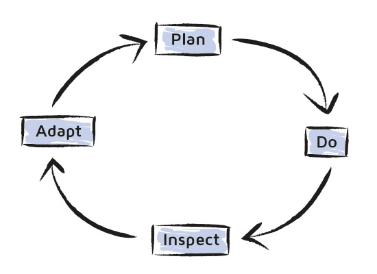 plan-do-inspect-adapt